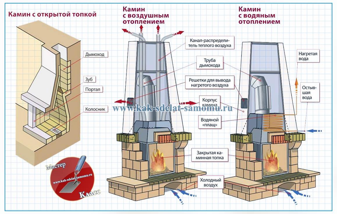 Схемы постройки каминов своими руками