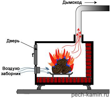 Дровяная печь с высоким кпд своими руками