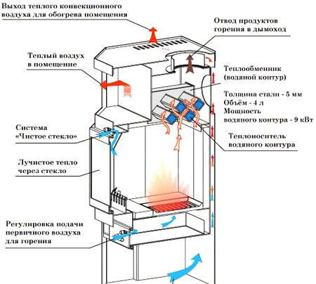 Схема с указанием направленности потоков холодных и прогретых воздушных масс во внешней и внутренней части конструкции