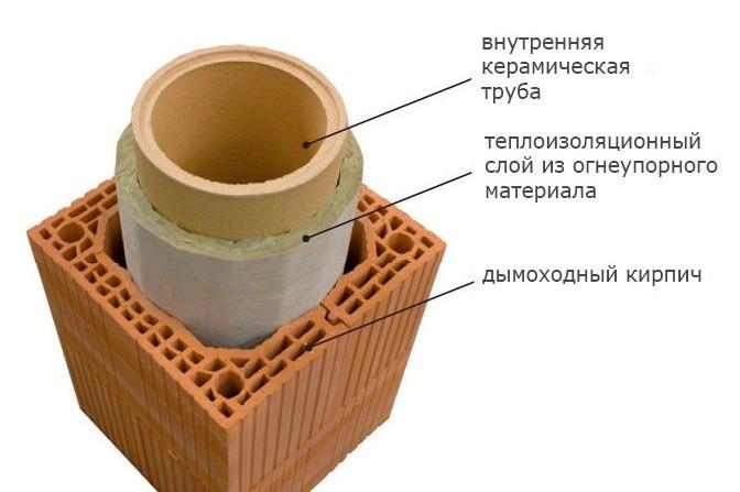 negorychii-yteplitel-dlja-dimohoda-11.jpg