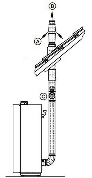 Схема установки коаксиального дымохода в вертикальном положении
