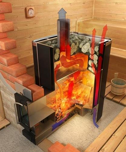 Вариация нагрева и отдачи тепла в пространство