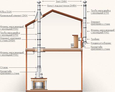 Подробная схема сборки дымохода и его элементов