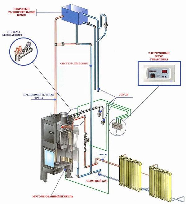 Равномерное отапливание достигается посредством подключения к системе отопления и водоснабжения частного дома