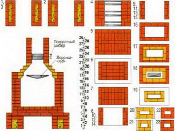 Порядовка печи из кирпича для дачи или частного дома